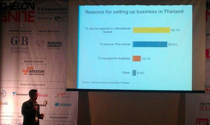 3 Thailand - Echelon 2013 - Paul Srivorakul - Reason for setting up business in Thailand 3