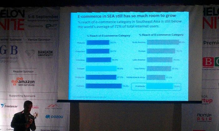 4 Thailand - Echelon 2013 - Paul Srivorakul -Ecommercer in SEA has still so much room to grow 4