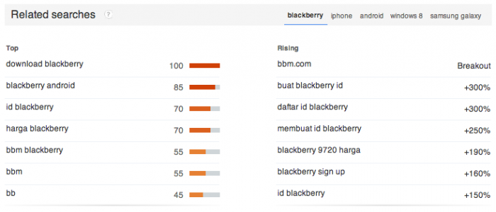 mobile phone searches in Indonesia