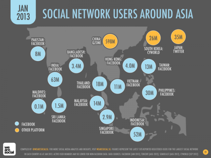 Social Network users across Asia