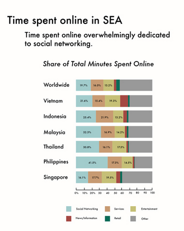 time spent online in sea