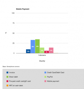 mobile payment options in Indonesia
