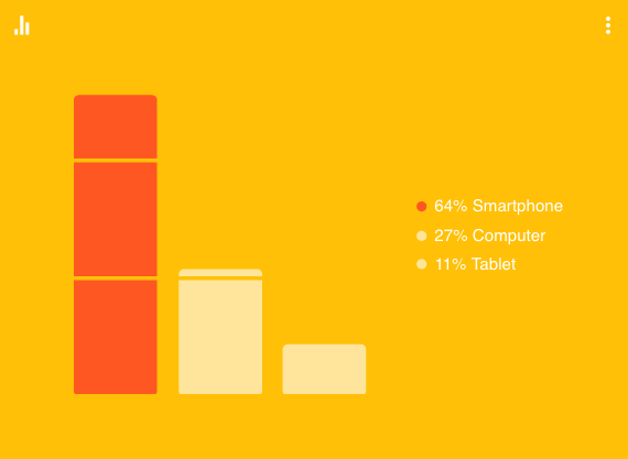 Devices are used in Thailand. Source: Google Consumer Barometer