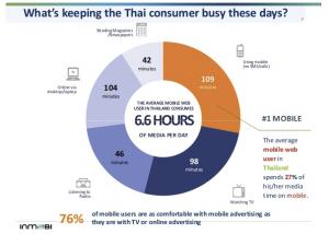Thailand media consumption