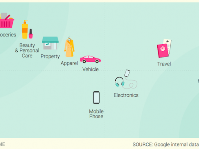 What shoppers search for in Indonesia 2015