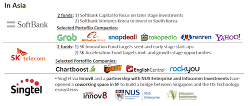 Asian telcos and investment activities