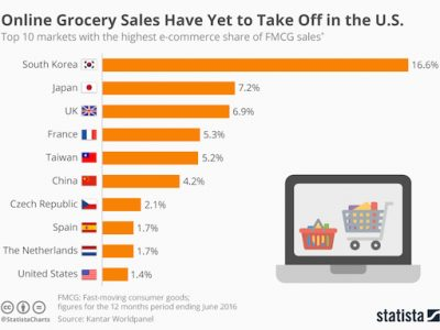 Taiwan FMCG - fast moving consumer good ecommerce
