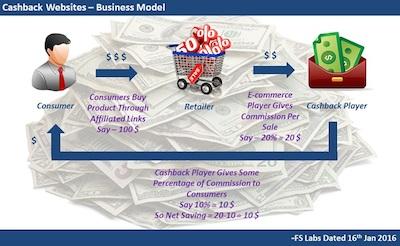 ecommerce cash back business model