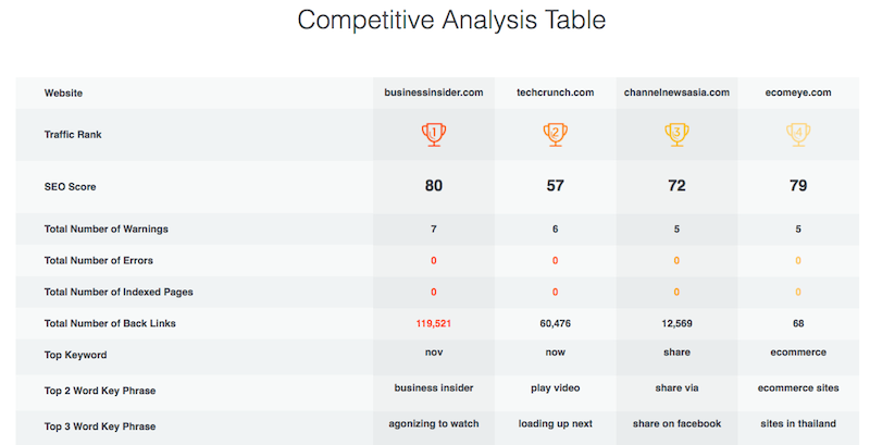 Competitive Analysis Table